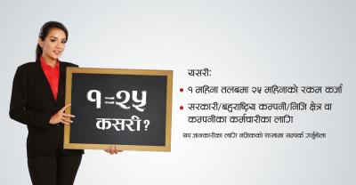 Scheme for finance against Salary