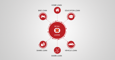 Retail Loans